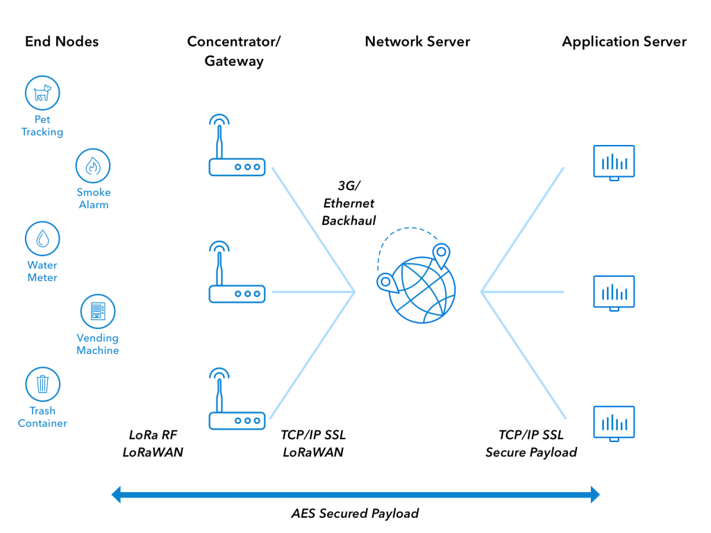 LoRaWAN server architecture