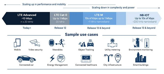 Cellular connectivity for IoT - compare NB-IoT and LTE-M